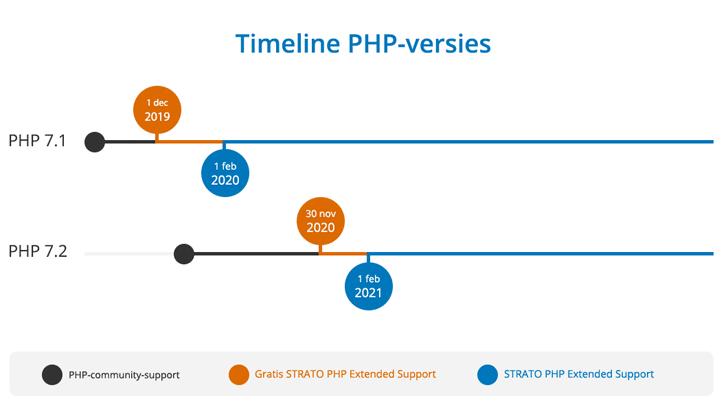 Belangrijk: binnenkort is PHP Extended Support voor PHP 7.1 beschikbaar