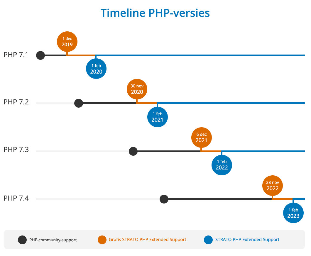 Timeline voor PHP Extended Support