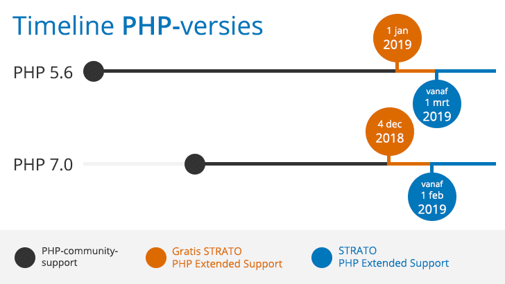 Timeline voor PHP Extended Support van STRATO