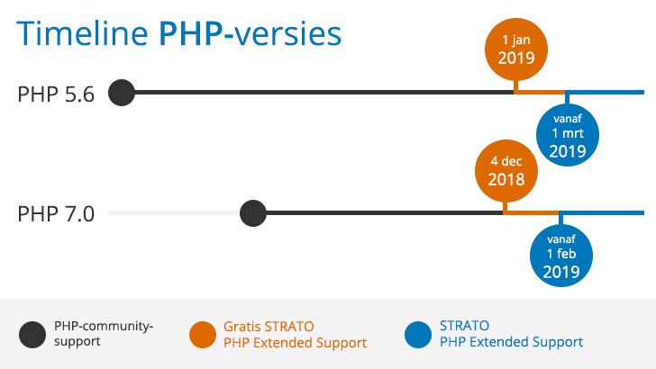 Belangrijk: binnenkort is PHP Extended Support voor PHP 5.6 en 7.0 beschikbaar