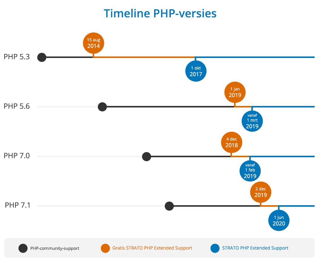 Uitgebreide timeline voor de STRATO PHP Extended Support