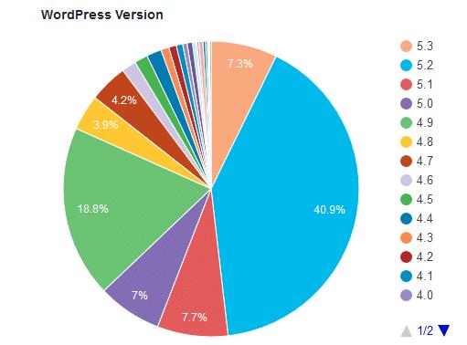 Overzicht WordPress versies