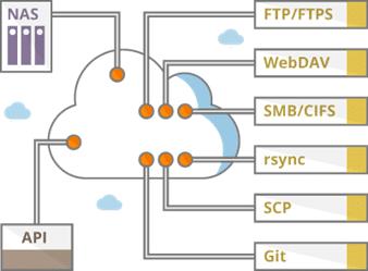 Talloze mogelijkheden om HiDrive in je systemen te integreren