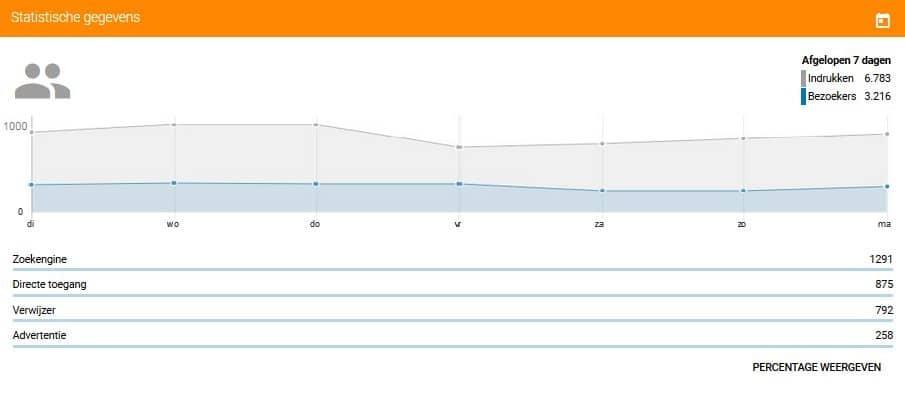 Statistische gegevens op het Sitebuilder dashboard