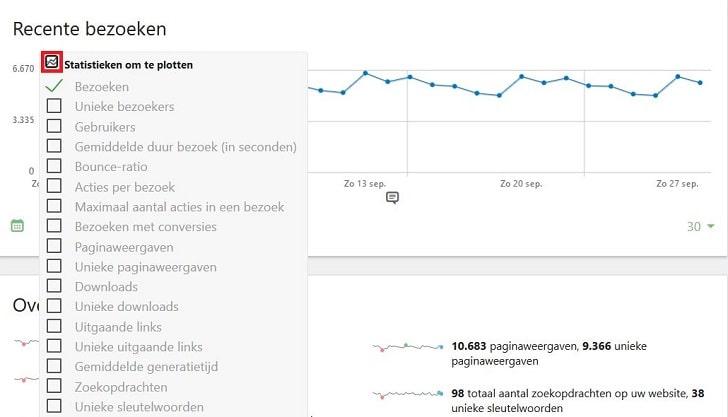 Matomo: metrics selecteren om statistieken te plotten