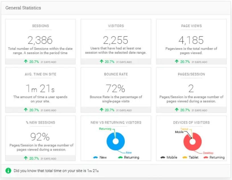 Google Analytics Dashboard By Analytify: alles gegevens over je site traffic in een handig overzicht