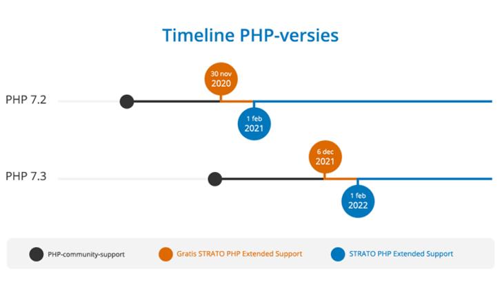 Belangrijk: binnenkort is PHP Extended Support voor PHP 7.2 beschikbaar